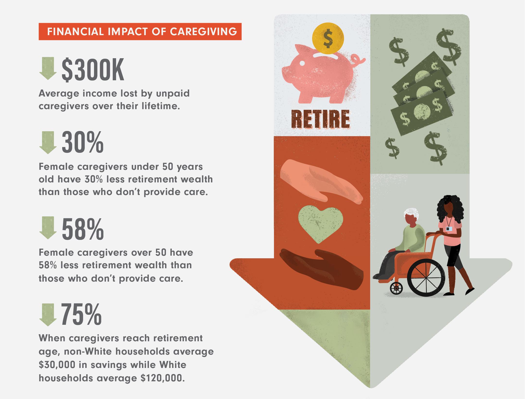 graphic with caregiving statistics