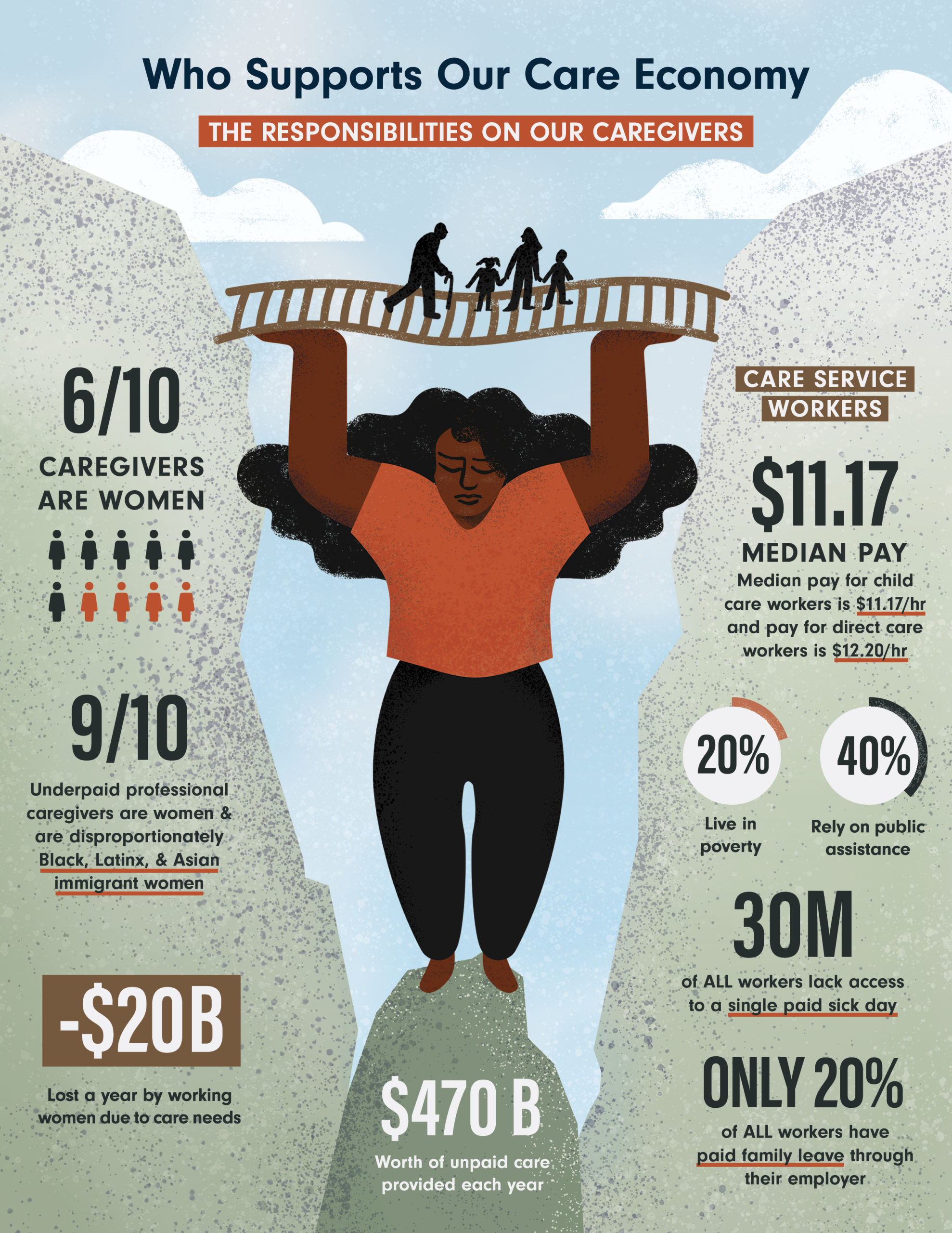 graphic of woman with statistics about caregivers
