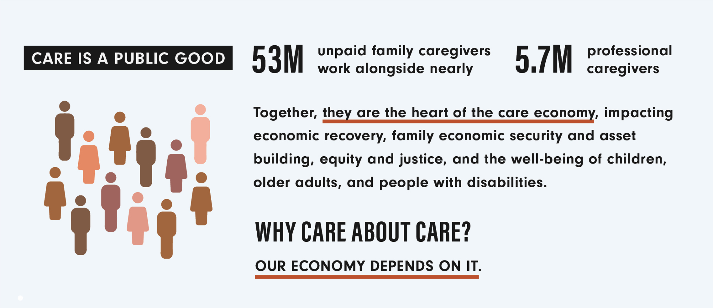Stats for why care is a public good